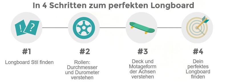 Vorschau zur Longboard Infografik