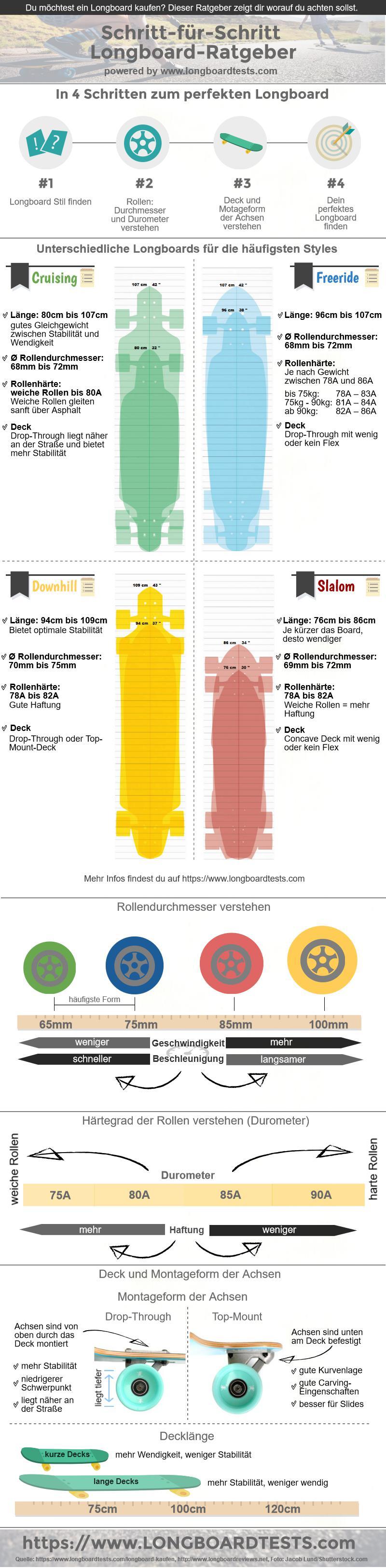 Longboard kaufen: Der Ratgeber als Infografik
