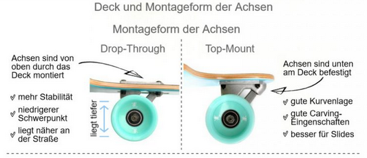 Longboard Montageform: Gegenüberstellung Drop-Through und Top-Mount