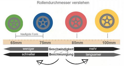 Longboard Rollendurchmesser Beschleunigung und Geschwindigkeit
